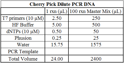 DRSC: Protocol for dsRNA Synthesis